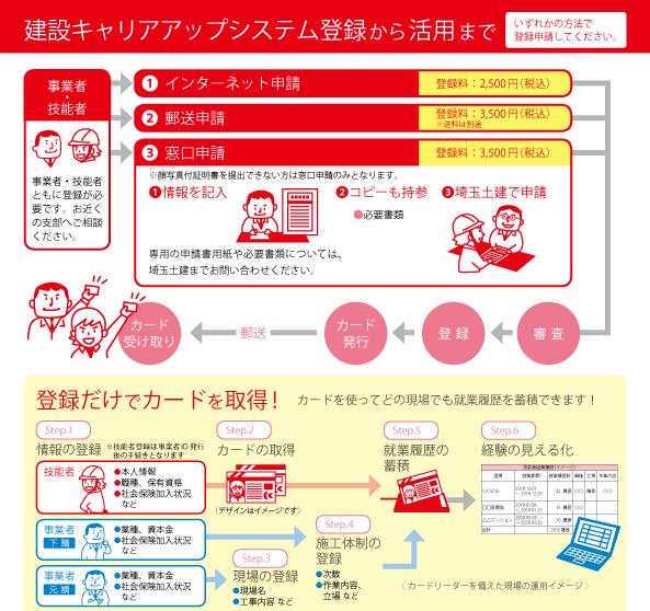 建設キャリアアップシステム 登録は埼玉土建へ